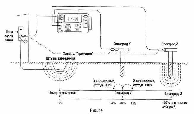 Измерения сопротивления заземления схема
